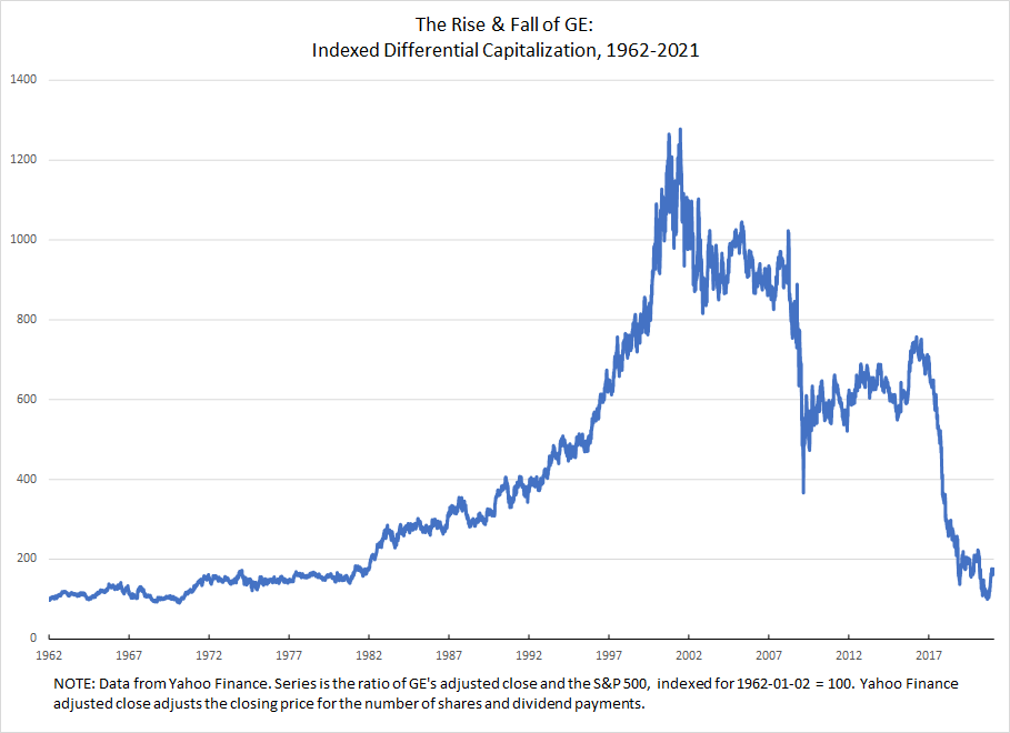 Indexed ratio of GE market equity to S&P 500