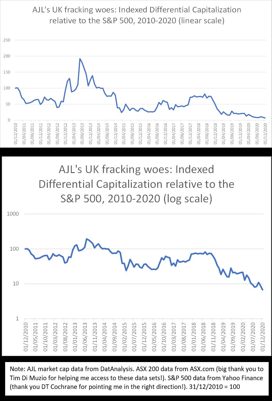 AJL chart- linear vs log