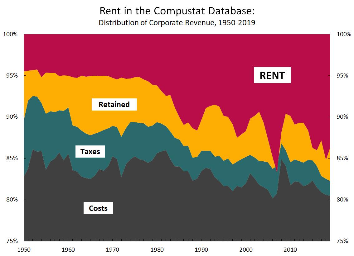 Distribution of corporate revenue